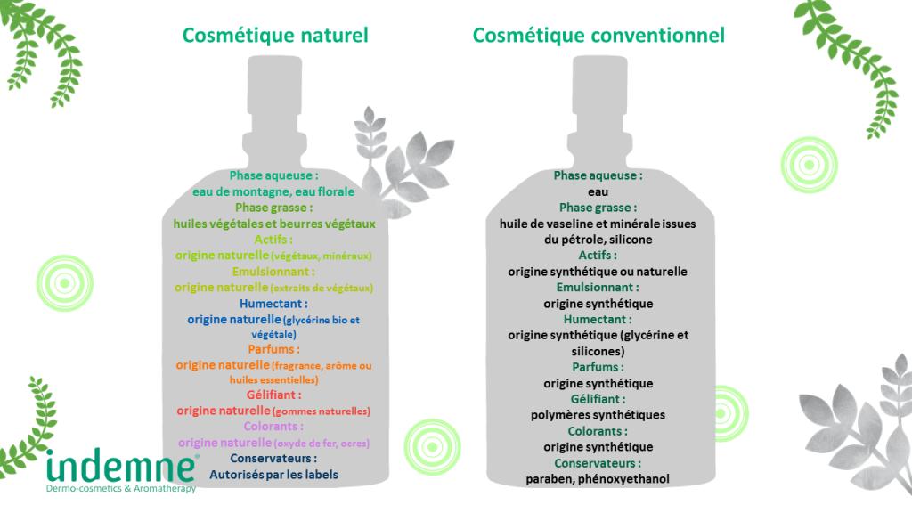 cosmetiques conventionnels et naturels