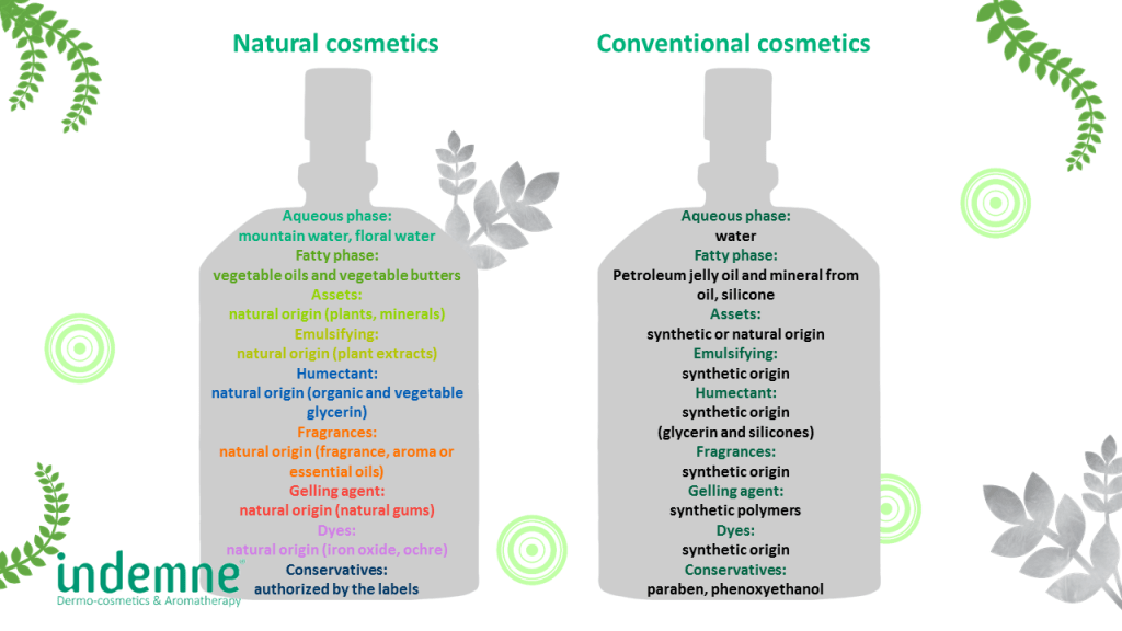 natural and conventional cosmetics