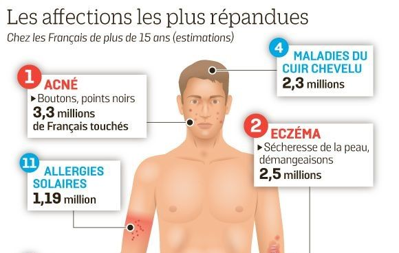 solution maladies de peau Indemne